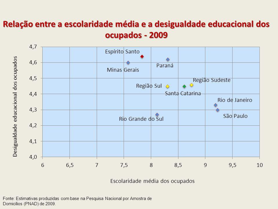 Fonte: Estimativas produzidas com base na Pesquisa Nacional por Amostra de Domicílios (PNAD) de 2009. Relação entre a escolaridade média e a desiguald