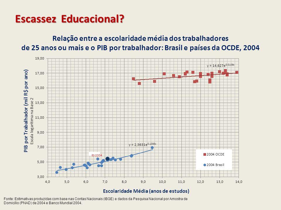 Escassez Educacional? Relação entre a escolaridade média dos trabalhadores de 25 anos ou mais e o PIB por trabalhador: Brasil e países da OCDE, 2004 F