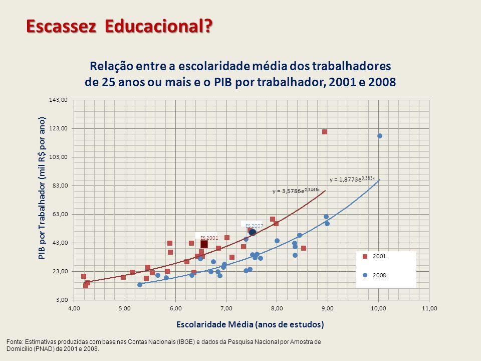 Escassez Educacional? Fonte: Estimativas produzidas com base nas Contas Nacionais (IBGE) e dados da Pesquisa Nacional por Amostra de Domicílio (PNAD)