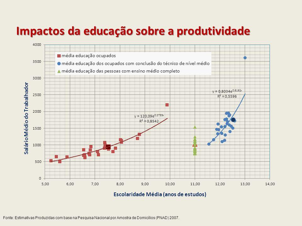 Impactosda educação sobre a produtividade Impactos da educação sobre a produtividade Fonte: Estimativas Produzidas com base na Pesquisa Nacional por A