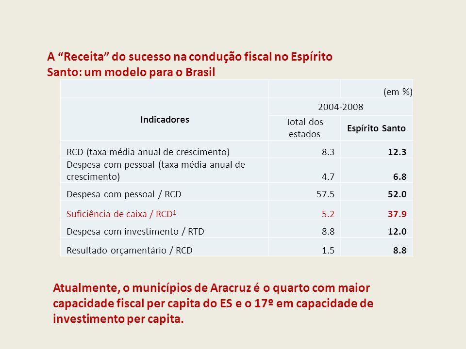 (em %) Indicadores 2004-2008 Total dos estados Espírito Santo RCD (taxa média anual de crescimento)8.312.3 Despesa com pessoal (taxa média anual de cr