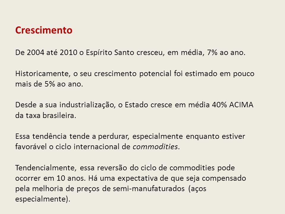 PIB Trimestral – Brasil e Espírito Santo Variação % contra o mesmo trimestre do ano anterior Elaboração: Rede de Estudos Macroeconômicos (MACRO) - CEE/IJSN