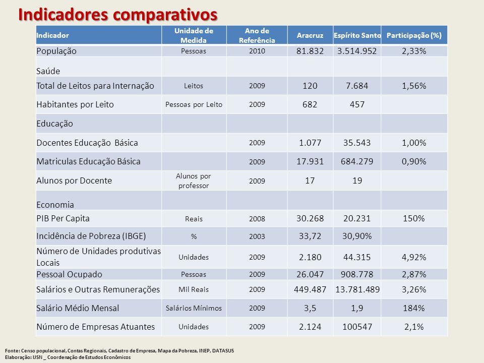 Indicadores comparativos Fonte: Censo populacional, Contas Regionais, Cadastro de Empresa, Mapa da Pobreza, INEP, DATASUS Elaboração: IJSN _ Coordenaç