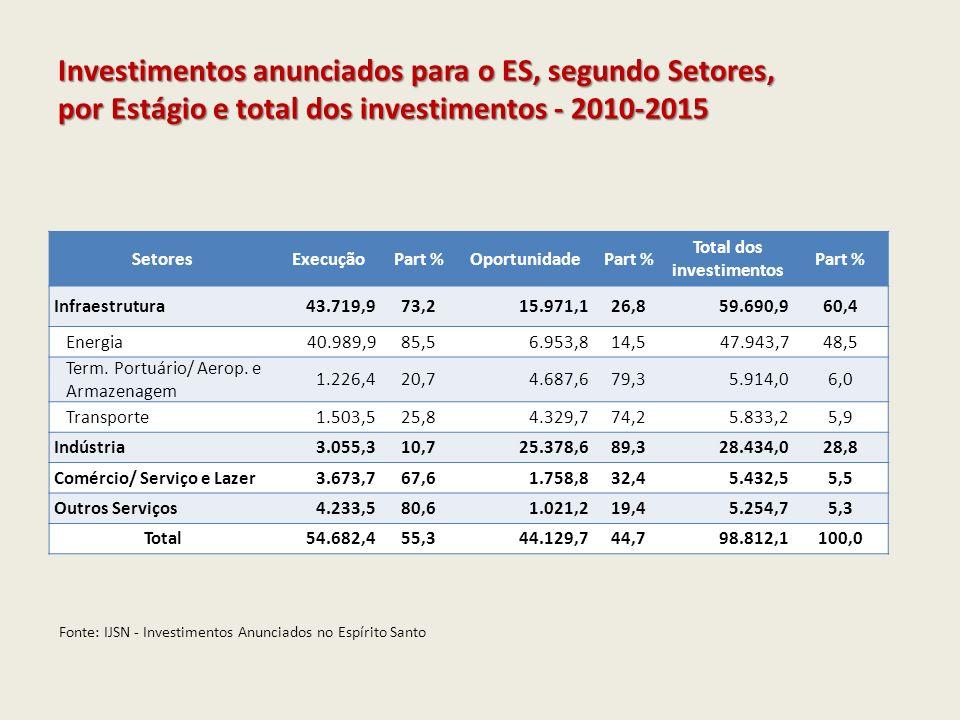 Microrregião Investimentos Anunciados 2010-2015 Part % Número de projetos Part % Investimentos Concluídos 2008-2010 Part % Número de projetos Part % Metropolitana22.782,423,142938,07.625,717,926544,2 Polo Linhares17.775,618,01059,313.839,832,46510,8 Metrópole Expandida Sul39.807,340,3897,911.823,427,7386,3 Sudoeste Serrana650,10,7575,0276,50,6264,3 Central Serrana291,30,3423,776,80,2152,5 Litoral Norte3.111,33,1595,21.101,82,6345,7 Extremo Norte496,80,5302,720,80,0111,8 Polo Colatina577,80,6645,7268,30,6376,2 Noroeste I256,90,3433,877,70,2122,0 Noroeste II204,50,2544,8225,00,5244,0 Polo Cachoeiro12.587,612,7938,26.912,016,2508,3 Caparaó270,50,3645,7461,21,1233,8 Total98.812,1100,01129100,042.708,9100,0600100,0 Fonte: IJSN - Investimentos Anunciados no Espírito Santo Investimentos Anunciados e Concluídos para o ES, segundo microrregiões e total dos investimentos