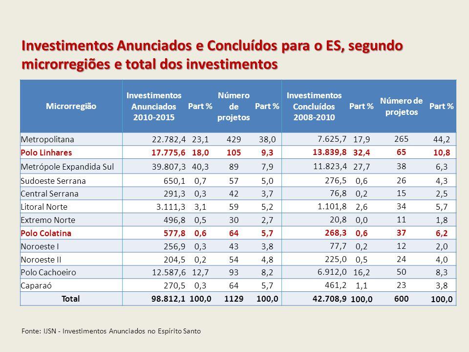 Setores Investimentos Anunciados 2010-2015 Part % Número de projetos Part % Investimentos Concluídos 2008-2010 Part % Número de projetos Part % Infraestrutura12.245,968,93129,513.206,495,42741,5 Energia10.073,656,72019,0 13.109,094,72233,8 Term.