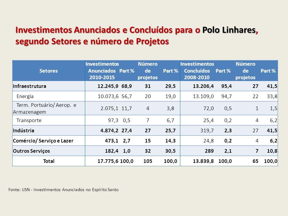 Investimentos Concluídos 2008-2010 Polo Linhares Petrobras S/A – Inicio da exploração do campo Golfinho Petrobras S/A - Implantação do Projeto Camarupim UTGC Fase III Petrobras S/A - Implatação do Projeto Peroá Petrobras S/A - Implantação do Projeto Canapu Linhares Energia LTDA - UTE Linhares Petrobras S/A - Implantação do Projeto PEROÁ Aracruz Celulose – Manutenção das fábricas e florestas CODESA/ PORTOCEL - Terminal Especializado de Barra Transportadora Capixaba de Gás S/A - TCG S/A Repsol YPF Transportadora Gasene Elpaso (Norte-Americana) FIESA - Empresa do grupo Polido/ Expansão da fiação Trop Frutas do Brasil Ltda Ducoco Alimentos S/A Perfilados Rio Doce S/A Protenorte - Alimentos S/A Investimentos Anunciados 2010-2015 Polo Linhares Petrobras - Complexo Gás-Químico Exploração na Bacia do ES Bertin Energia- Cluster termoelétrico Linhares, compostos por 4 usinas termelétricas a gás natural.