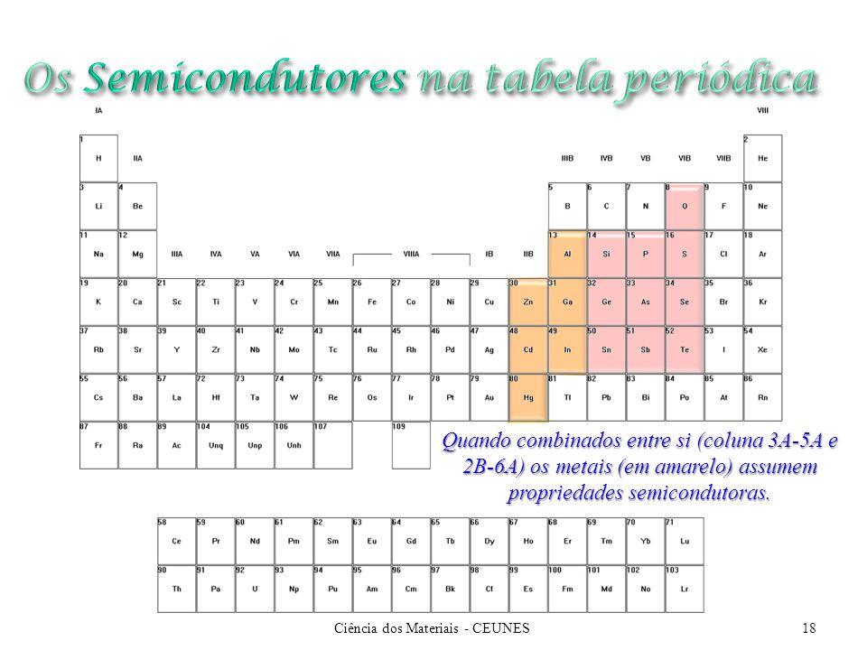 Ciência dos Materiais - CEUNES18 Quando combinados entre si (coluna 3A-5A e 2B-6A) os metais (em amarelo) assumem propriedades semicondutoras.
