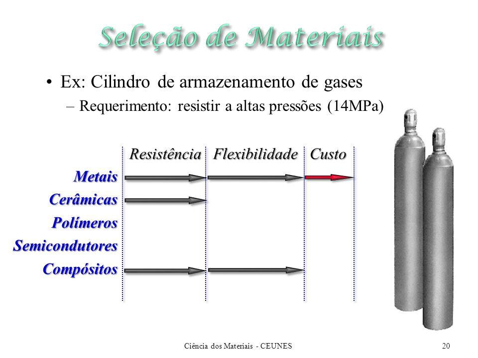 Ciência dos Materiais - CEUNES20 Ex: Cilindro de armazenamento de gases –Requerimento: resistir a altas pressões (14MPa) Resistência Resistência Metai