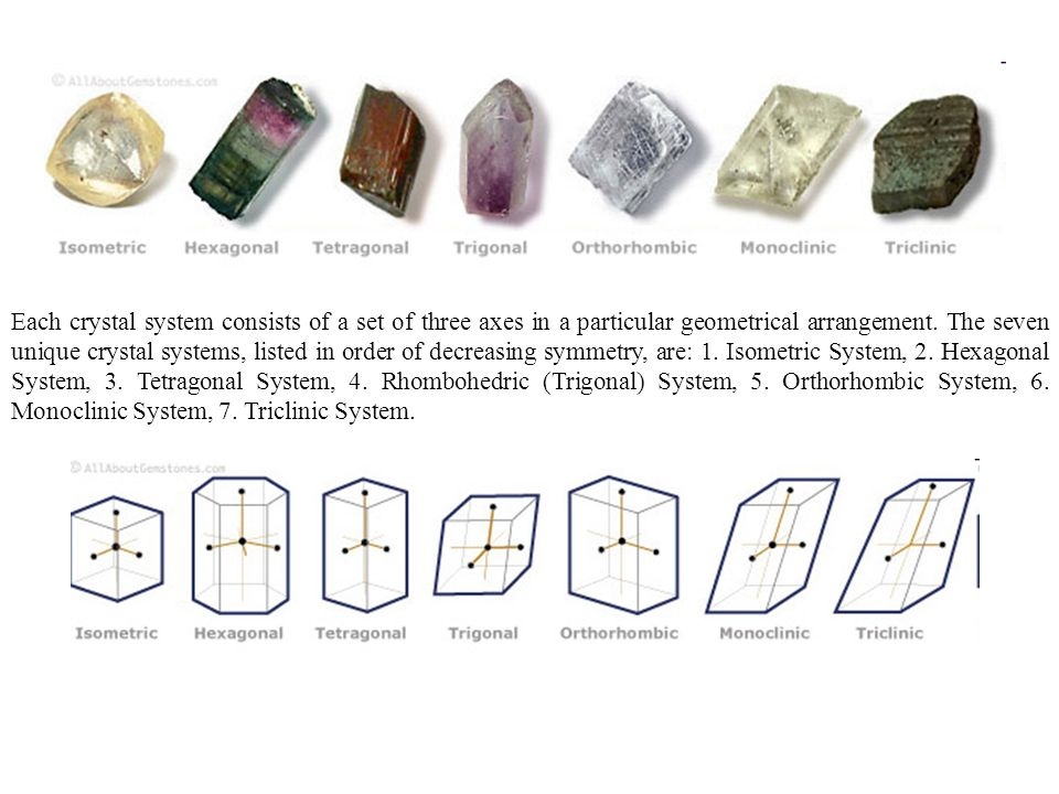 Each crystal system consists of a set of three axes in a particular geometrical arrangement. The seven unique crystal systems, listed in order of decr