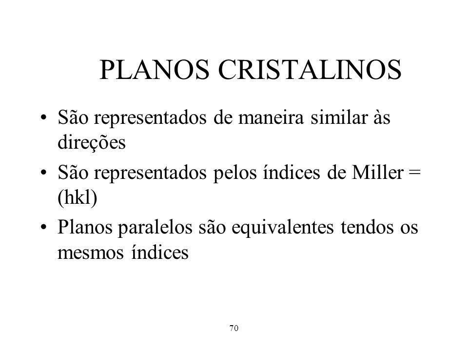 70 PLANOS CRISTALINOS São representados de maneira similar às direções São representados pelos índices de Miller = (hkl) Planos paralelos são equivale
