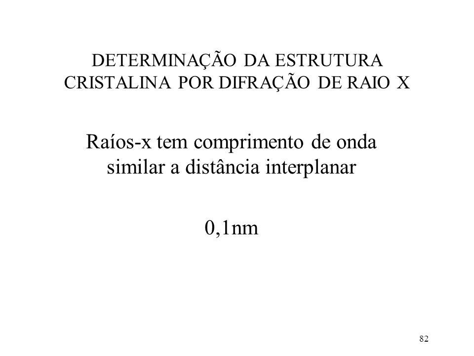 82 DETERMINAÇÃO DA ESTRUTURA CRISTALINA POR DIFRAÇÃO DE RAIO X Raíos-x tem comprimento de onda similar a distância interplanar 0,1nm