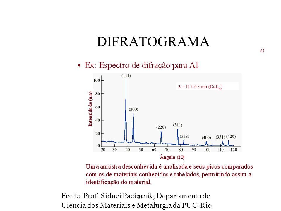 89 DIFRATOGRAMA Fonte: Prof. Sidnei Paciornik, Departamento de Ciência dos Materiais e Metalurgia da PUC-Rio
