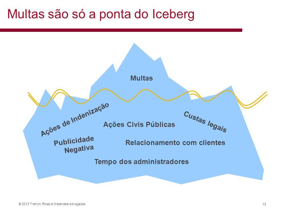 © 2013 Trench, Rossi e Watanabe Advogados 13 Multas são só a ponta do Iceberg,;. Ações de Indenização Tempo dos administradores Custas legais Publicid