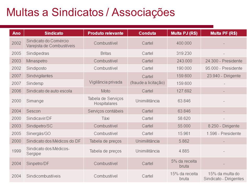 © 2013 Trench, Rossi e Watanabe Advogados 16 Multas a Sindicatos / Associações AnoSindicatoProduto relevanteCondutaMulta PJ (R$)Multa PF (R$) 2002 Sin