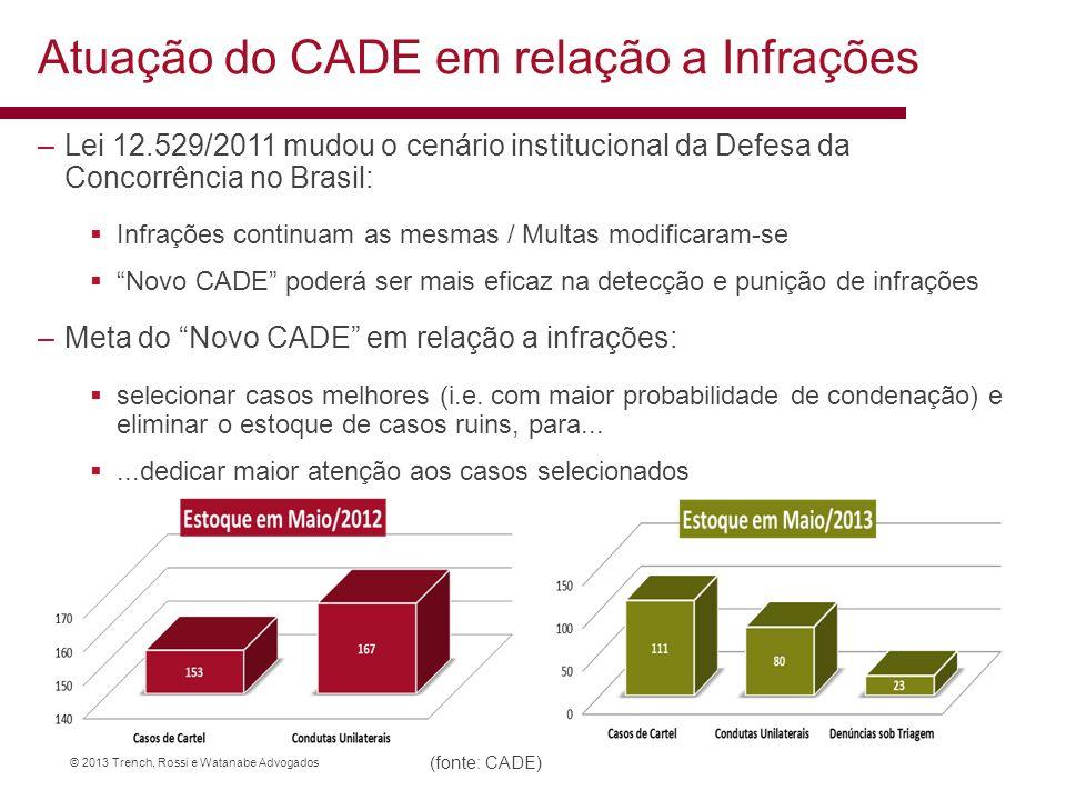 © 2013 Trench, Rossi e Watanabe Advogados (fonte: CADE) –Lei 12.529/2011 mudou o cenário institucional da Defesa da Concorrência no Brasil: Infrações
