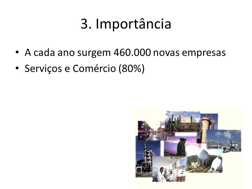 25/23 3. Importância A cada ano surgem 460.000 novas empresas Serviços e Comércio (80%)