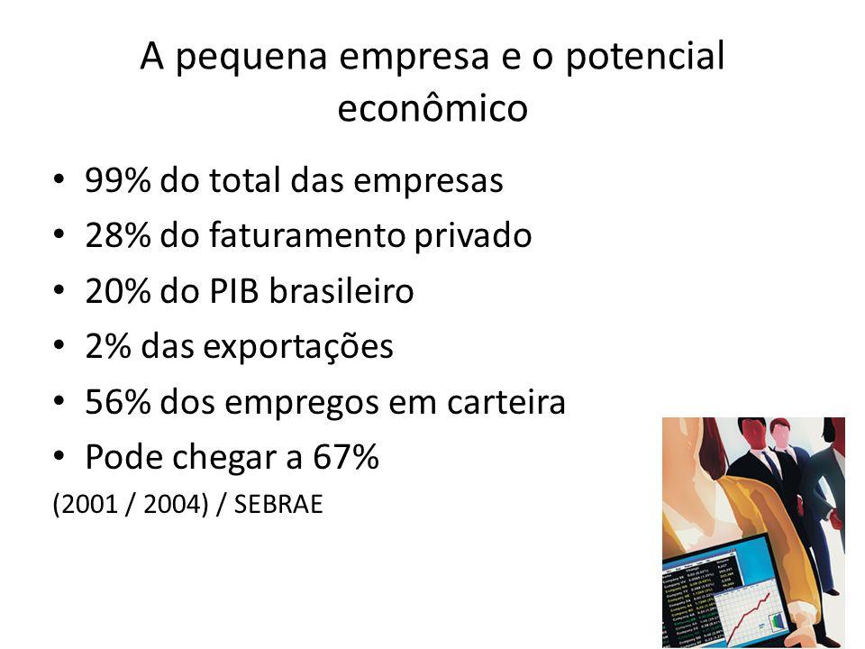 28/23 A pequena empresa e o potencial econômico 99% do total das empresas 28% do faturamento privado 20% do PIB brasileiro 2% das exportações 56% dos