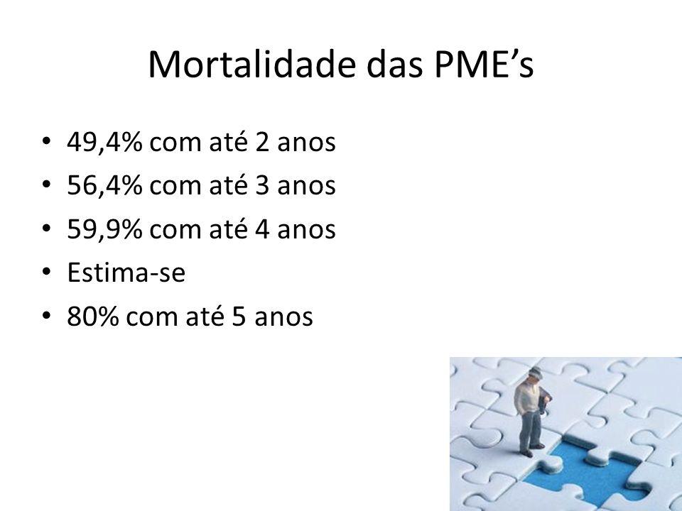 31/23 Mortalidade das PMEs 49,4% com até 2 anos 56,4% com até 3 anos 59,9% com até 4 anos Estima-se 80% com até 5 anos