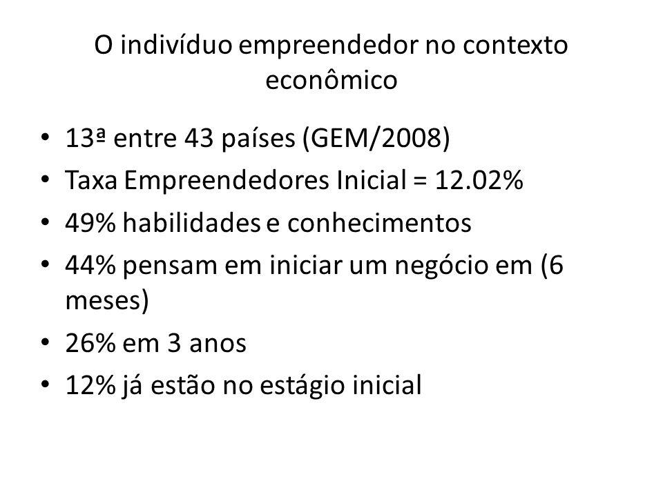 O indivíduo empreendedor no contexto econômico 13ª entre 43 países (GEM/2008) Taxa Empreendedores Inicial = 12.02% 49% habilidades e conhecimentos 44%