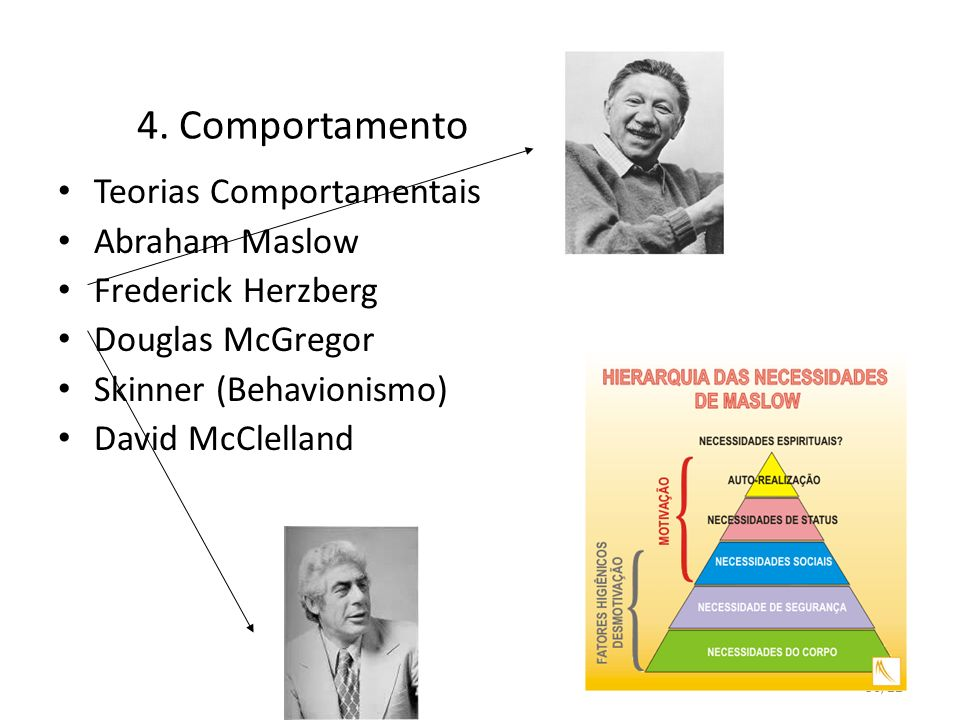 36/22 4. Comportamento Teorias Comportamentais Abraham Maslow Frederick Herzberg Douglas McGregor Skinner (Behavionismo) David McClelland