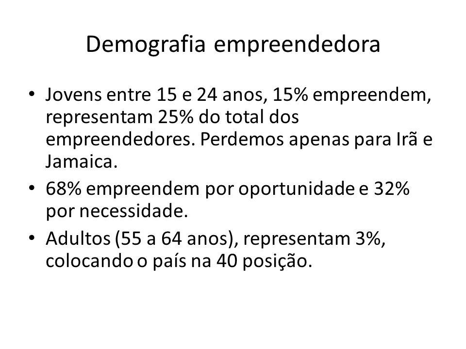 Demografia empreendedora Jovens entre 15 e 24 anos, 15% empreendem, representam 25% do total dos empreendedores. Perdemos apenas para Irã e Jamaica. 6