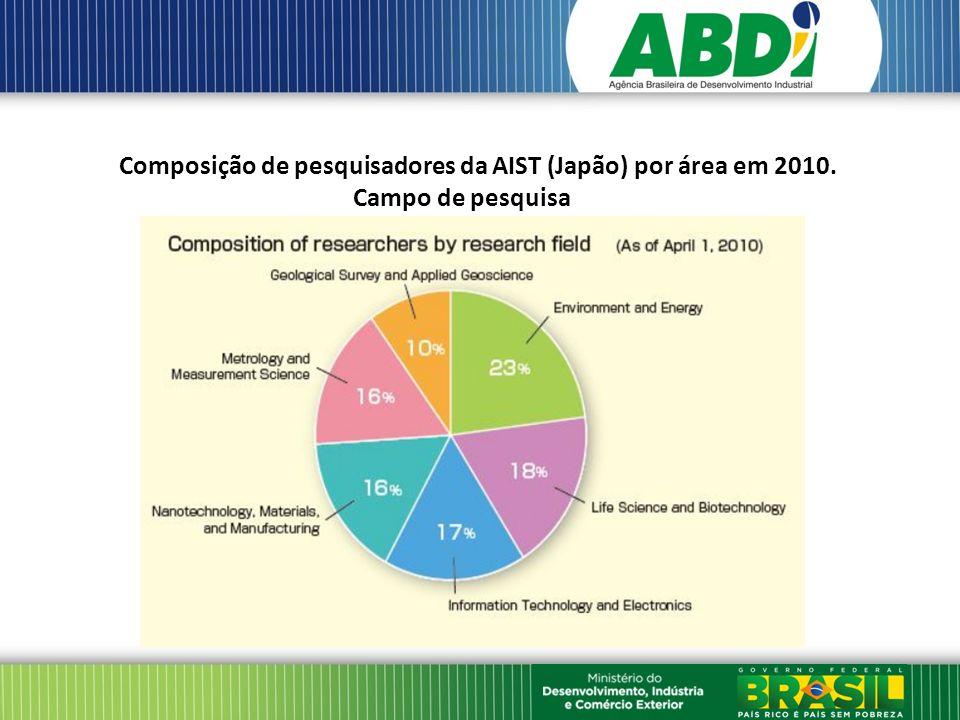 Composição de pesquisadores da AIST (Japão) por área em 2010. Campo de pesquisa