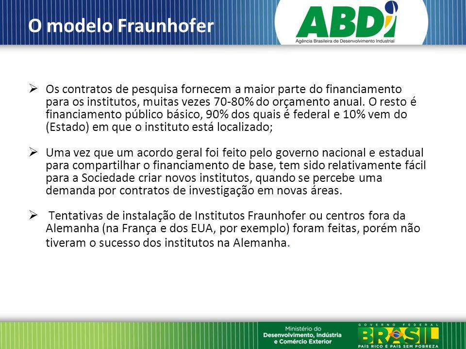 O modelo Fraunhofer Os contratos de pesquisa fornecem a maior parte do financiamento para os institutos, muitas vezes 70-80% do orçamento anual.