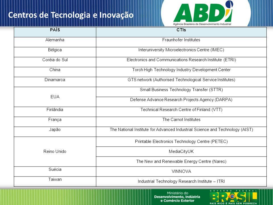 Condução de P&D dentro da empresa; Viabilização do acesso a equipamentos e técnicas que porventura não estejam ao alcance das empresas; Ajuda na melhoria dos processos de produção e na elaboração de demonstrativos tecnológicos; Ajuda no desenvolvimento de cadeias de valor e de fornecimento; Informe às empresas sobre a potencialidade de novas tecnologias; Ajuda a PMEs em seu estágio inicial.