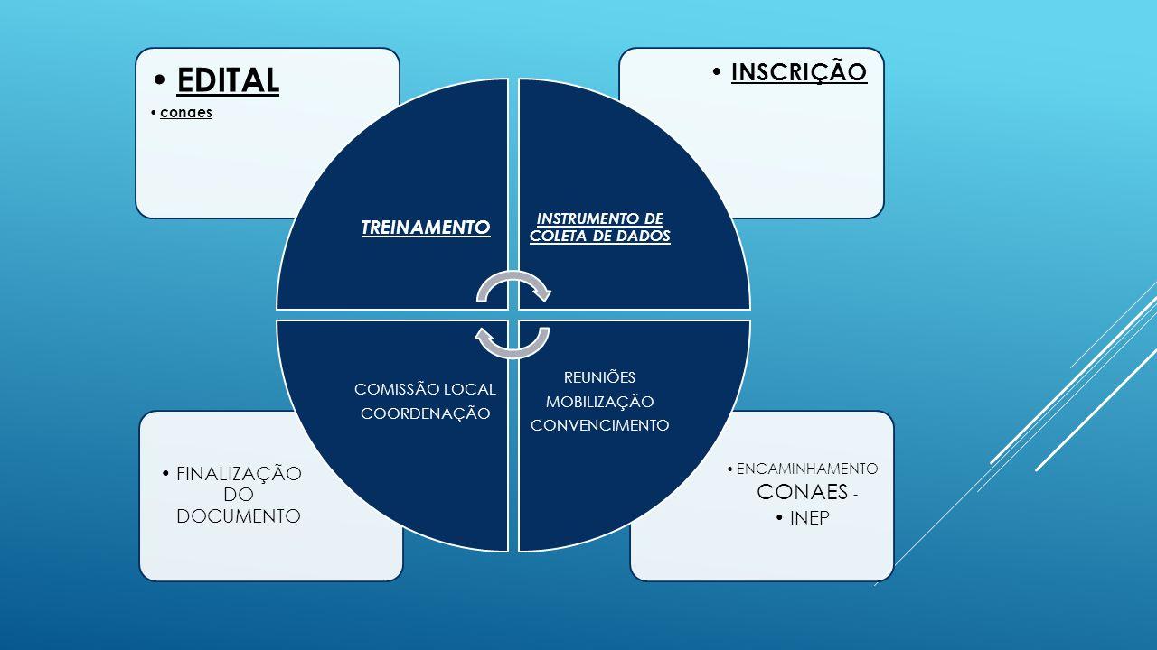 ENCAMINHAMENTO CONAES - INEP FINALIZAÇÃO DO DOCUMENTO INSCRIÇÃO EDITAL conaes TREINAMENTO INSTRUMENTO DE COLETA DE DADOS REUNIÕES MOBILIZAÇÃO CONVENCIMENTO COMISSÃO LOCAL COORDENAÇÃO