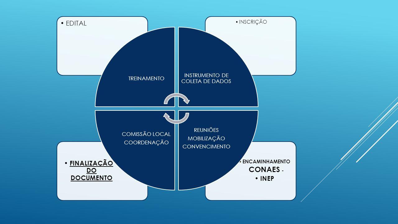 ENCAMINHAMENTO CONAES - INEP FINALIZAÇÃO DO DOCUMENTO INSCRIÇÃO EDITAL TREINAMENTO INSTRUMENTO DE COLETA DE DADOS REUNIÕES MOBILIZAÇÃO CONVENCIMENTO COMISSÃO LOCAL COORDENAÇÃO
