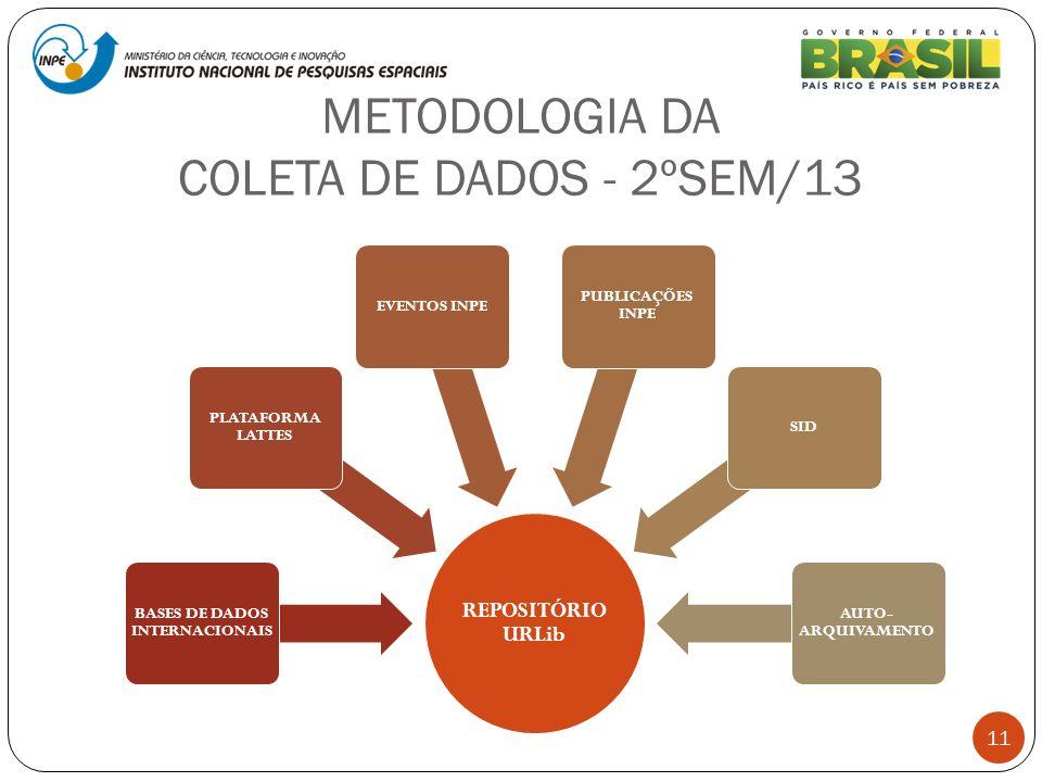 METODOLOGIA DA COLETA DE DADOS - 2ºSEM/13 11 REPOSITÓRIO URLib BASES DE DADOS INTERNACIONAIS PLATAFORMA LATTES EVENTOS INPE PUBLICAÇÕES INPE SID AUTO-