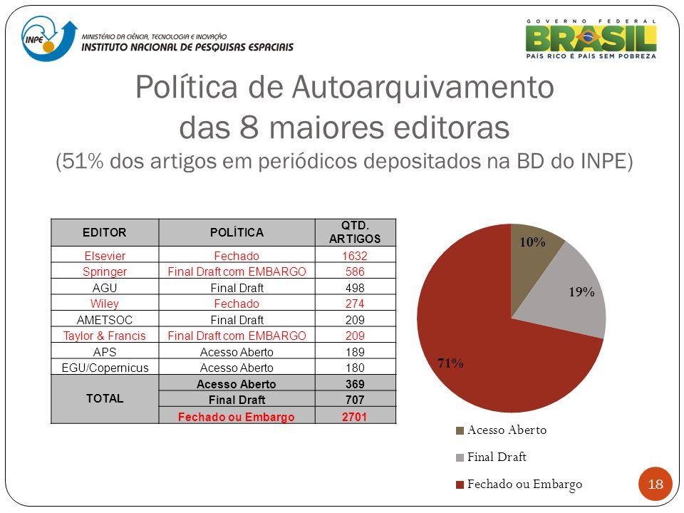 Política de Autoarquivamento das 8 maiores editoras (51% dos artigos em periódicos depositados na BD do INPE) 18 EDITORPOLÍTICA QTD. ARTIGOS ElsevierF