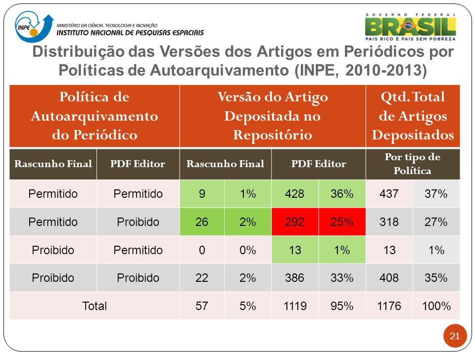 Distribuição das Versões dos Artigos em Periódicos por Políticas de Autoarquivamento (INPE, 2010-2013) 21 Política de Autoarquivamento do Periódico Ve