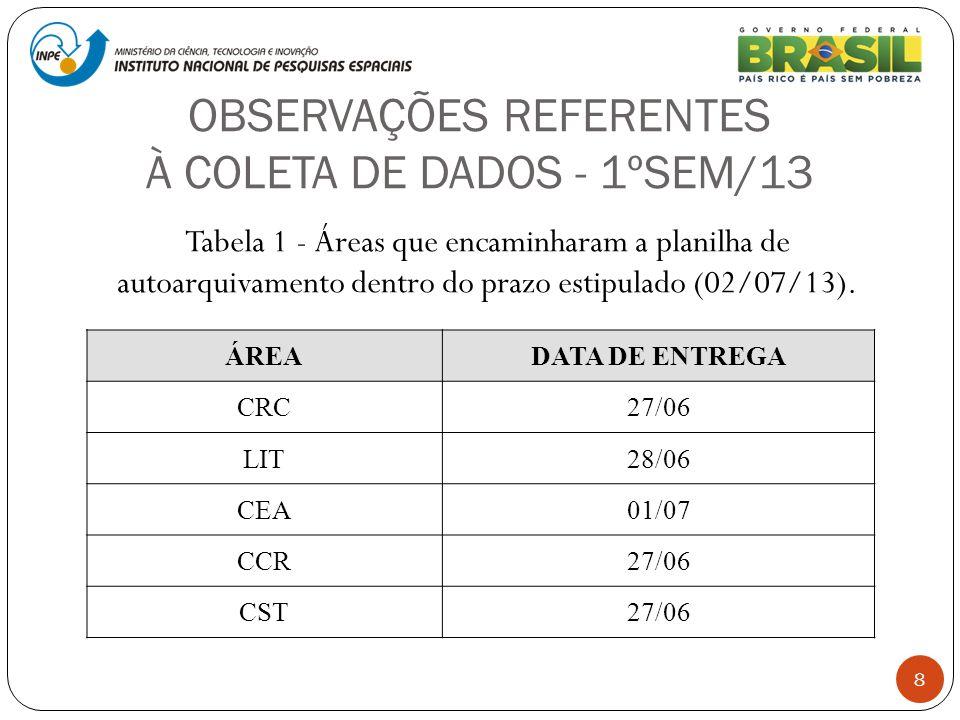 OBSERVAÇÕES REFERENTES À COLETA DE DADOS - 1ºSEM/13 8 Tabela 1 - Áreas que encaminharam a planilha de autoarquivamento dentro do prazo estipulado (02/