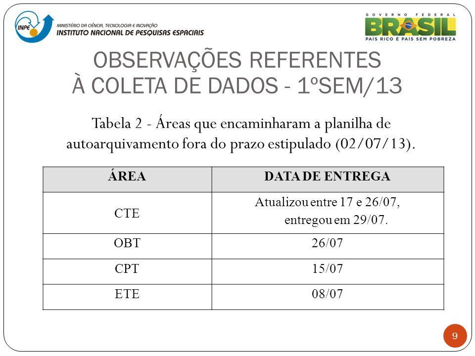 9 Tabela 2 - Áreas que encaminharam a planilha de autoarquivamento fora do prazo estipulado (02/07/13). ÁREADATA DE ENTREGA CTE Atualizou entre 17 e 2