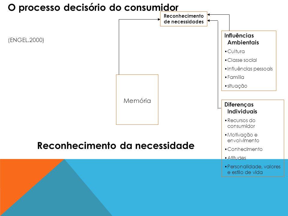 Memória Reconhecimento de necessidades Influências Ambientais Cultura Classe social Influências pessoais Família situação Diferenças Individuais Recur