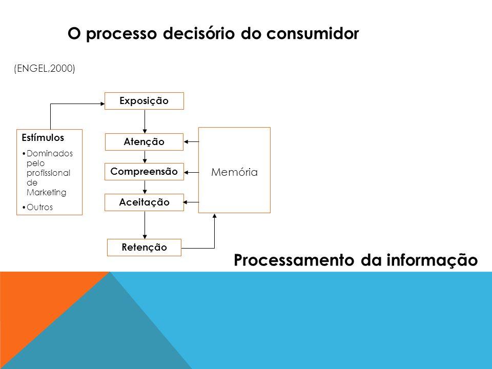 Estímulos Dominados pelo profissional de Marketing Outros Exposição Atenção Compreensão Aceitação Retenção Memória O processo decisório do consumidor
