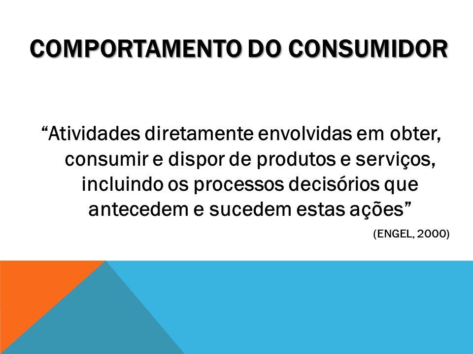 Atividades diretamente envolvidas em obter, consumir e dispor de produtos e serviços, incluindo os processos decisórios que antecedem e sucedem estas