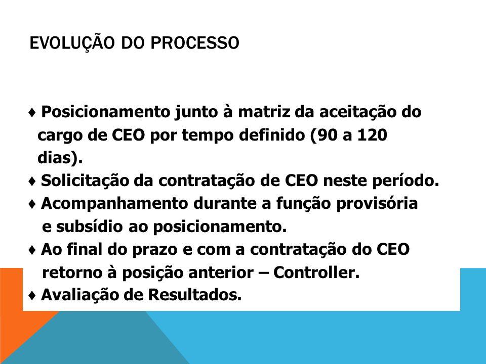 EVOLUÇÃO DO PROCESSO Posicionamento junto à matriz da aceitação do cargo de CEO por tempo definido (90 a 120 dias). Solicitação da contratação de CEO
