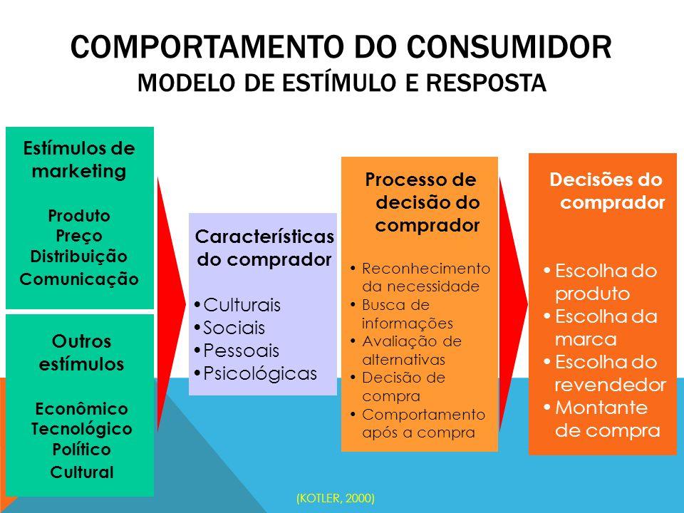 COMPORTAMENTO DO CONSUMIDOR MODELO DE ESTÍMULO E RESPOSTA Estímulos de marketing Produto Preço Distribuição Comunicação Outros estímulos Econômico Tec