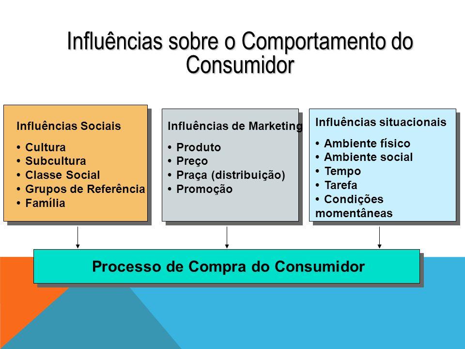Influências sobre o Comportamento do Consumidor Figura 6.5 Influências Sociais CulturaSubculturaClasse SocialGrupos de ReferênciaFamília Influências d