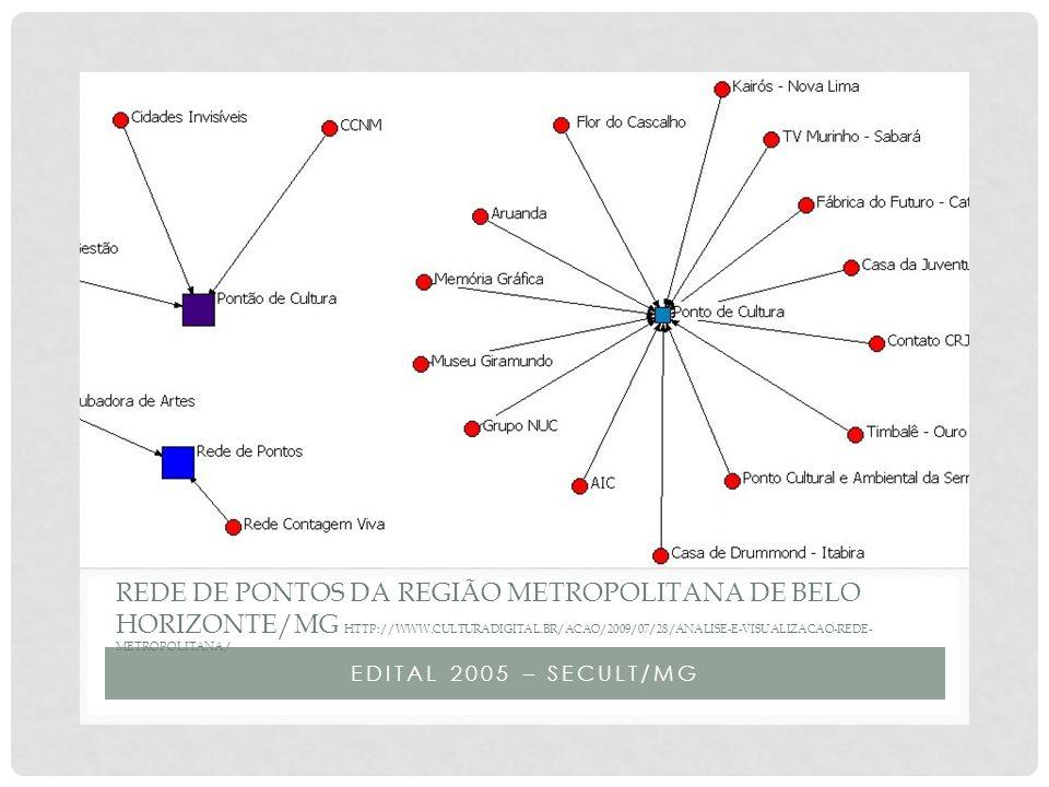 EDITAL 2005 – SECULT/MG REDE DE PONTOS DA REGIÃO METROPOLITANA DE BELO HORIZONTE/MG HTTP://WWW.CULTURADIGITAL.BR/ACAO/2009/07/28/ANALISE-E-VISUALIZACAO-REDE- METROPOLITANA/