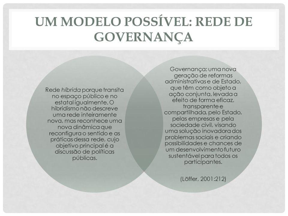 UM MODELO POSSÍVEL: REDE DE GOVERNANÇA Rede híbrida porque transita no espaço público e no estatal igualmente.