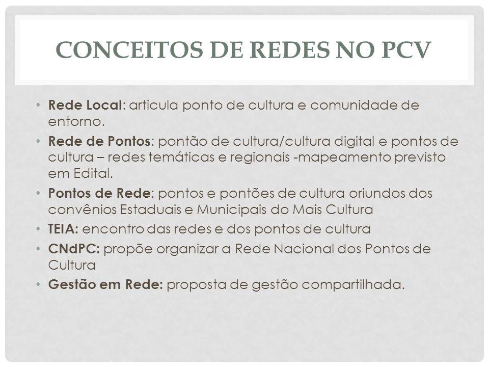 CONCEITOS DE REDES NO PCV Rede Local : articula ponto de cultura e comunidade de entorno.