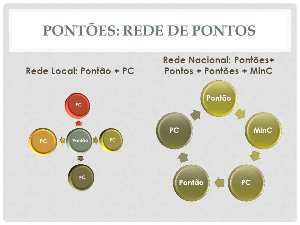 PONTÕES: REDE DE PONTOS Rede Local: Pontão + PC Rede Nacional: Pontões+ Pontos + Pontões + MinC PontãoMinCPCPontãoPC