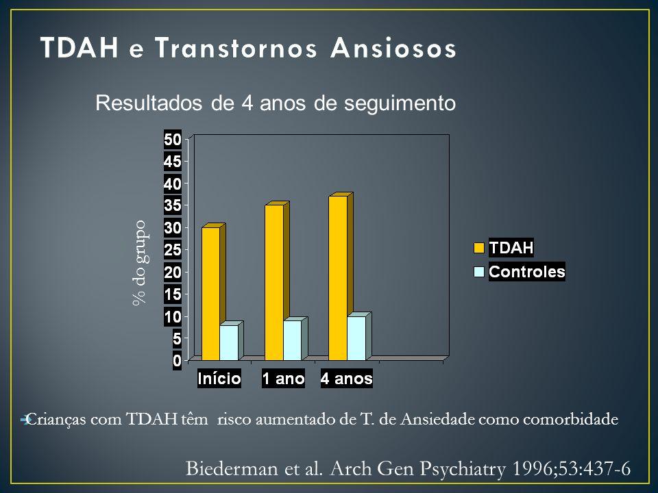 Crianças com TDAH têm risco aumentado de T.de Ansiedade como comorbidade Biederman et al.