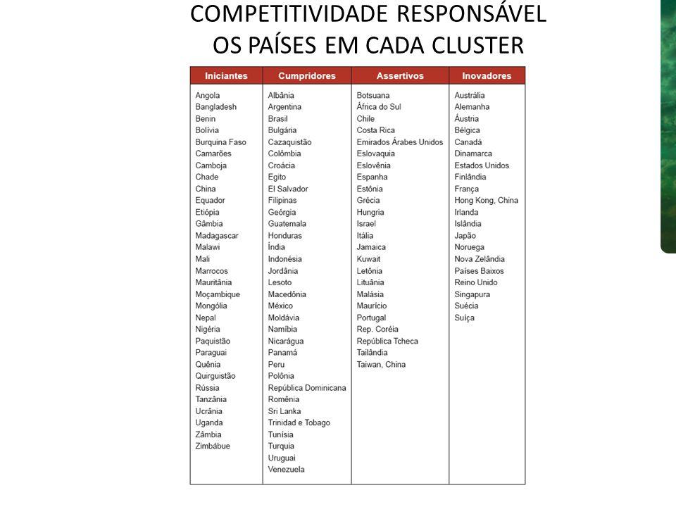 Global Competitiveness Index 2007-2008Índice da Competitividade Responsável 2007 País/ EconomiaPosiçãoPontuaçãoPosiçãoPontuação Estados Unidos15.671869.6 Suíça25.621372.5 Dinamarca35.55281.0 Suécia45.54181.5 Alemanha55.511172.7 Finlândia65.49378.8 Cingapura75.451571.3 Japão85.431968.8 Reino Unido95.41575.8 Holanda105.401272.6 Canadá135.341073.0 Taiwan, China145.253460.7 Áustria155.231670.9 China344.578747.2 África do Sul444.422862.5 Índia484.337052.2 Federação Russa584.198348.0 Brasil723.995655.0 COMPETITIVIDADE RESPONSÁVEL COMPARAÇÃO COM COMPETITIVIDADE GLOBAL