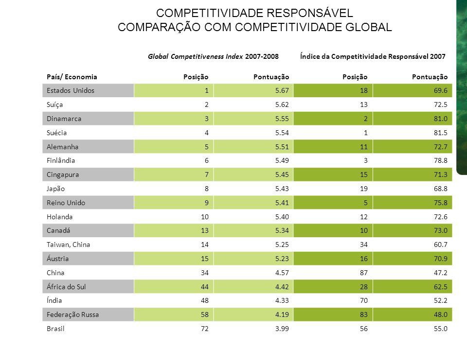 Acima da Média: no topo da lista, foco no indivíduo e no alinhamento da organização com a sustentabilidade MAIORMAIOR INCORPORAÇÃO INCORPORAÇÃOMAIORMAIOR INCORPORAÇÃO INCORPORAÇÃO Examinando os níveis médios de cada desafio Nível de incorporação de cada desafio ao planejamento estratégico Resultados 16