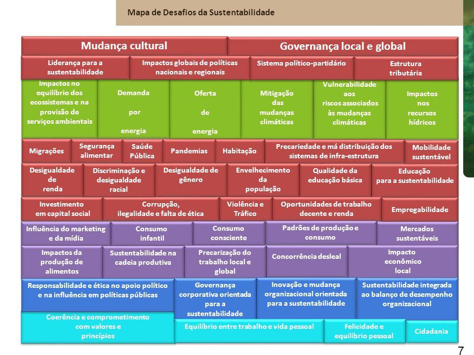Incorporação ao Planejamento Estratégico x Impacto: Desafios Mapas de correlação Resultados