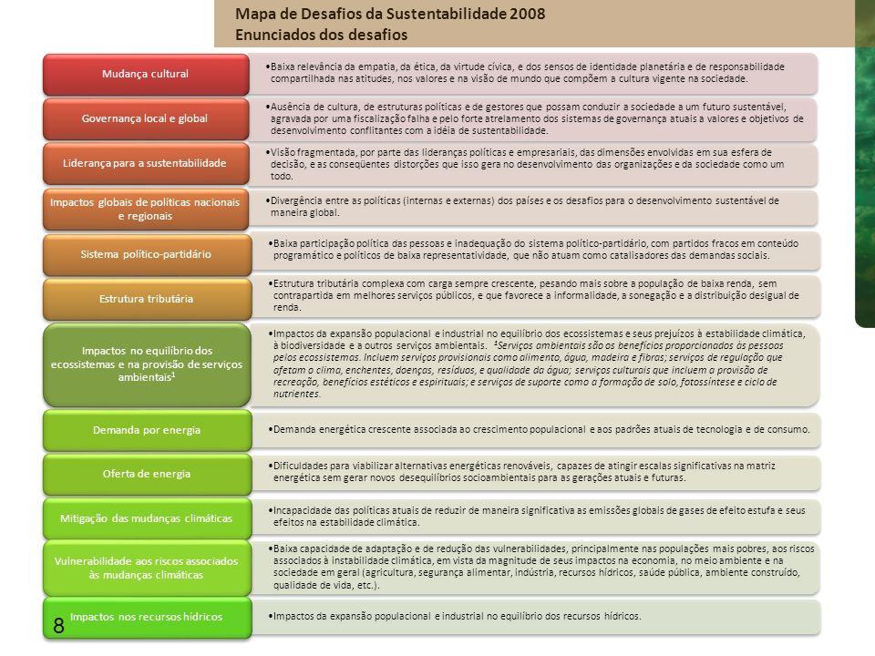 Os desafios da sustentabilidade são avaliados como de importância considerável para o desempenho das empresas estudadas Excluídos Não sabe/Não Respondeu Examinando o conjunto de desafios Nível de importância do desafio para a empresa Resultados 19